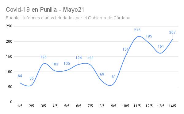 Punilla: Los casos de Covid aumentaron más de un 50% en los últimos 7 días